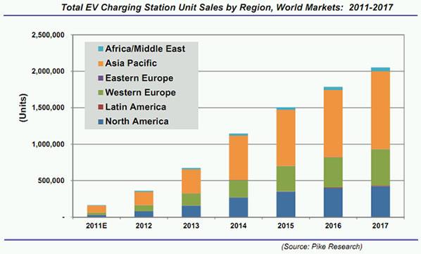 Graphique du nombre de bornes de charge pour les voitures électriques