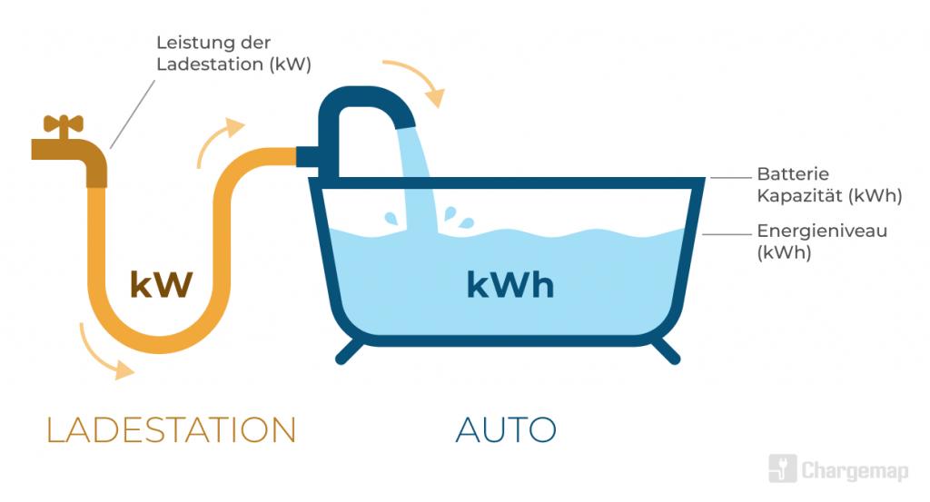 Pädagogische Visualisierung - Analogie der Badewanne zur Erklärung des Unterschieds zwischen kW und kWh