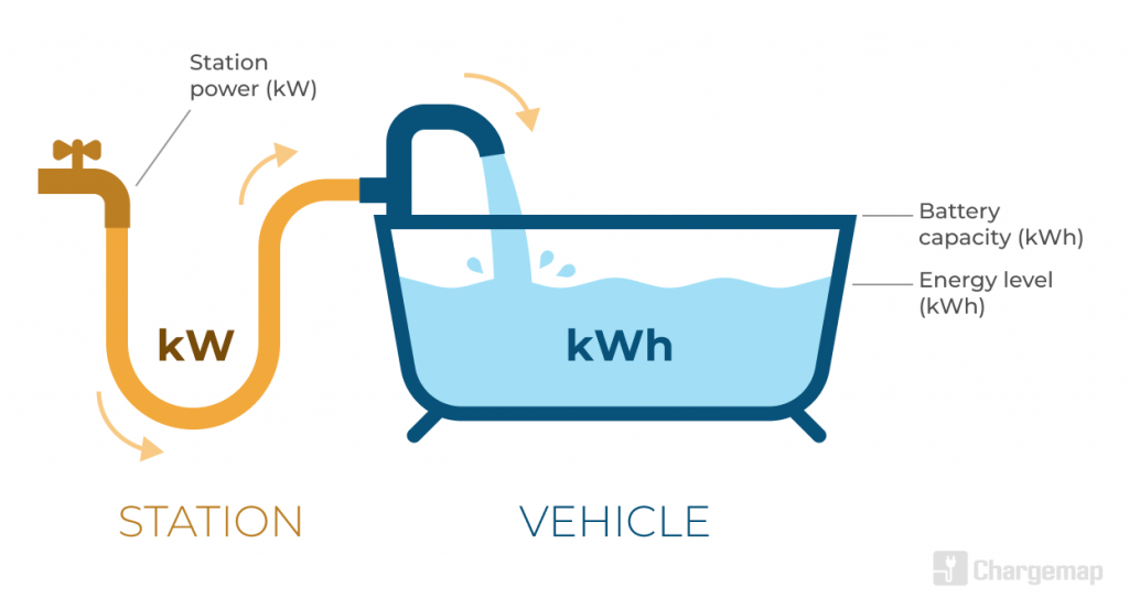 Educational visual: analogy of the bath tub to explain the difference between kW et kWh
