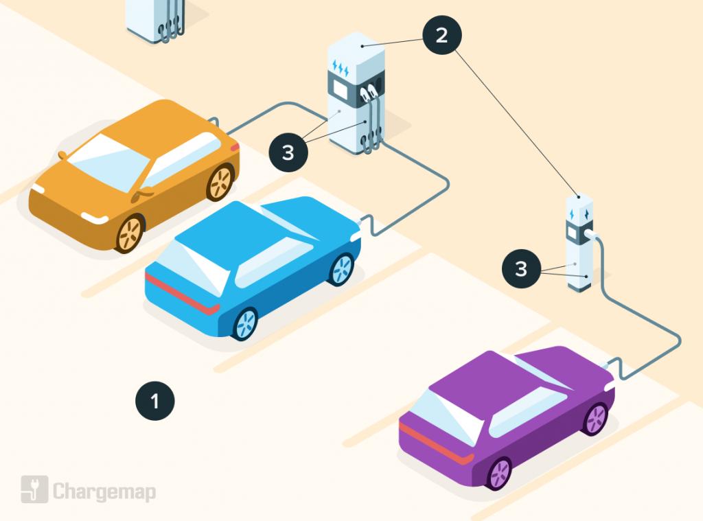 Illustration d'une station de recharge pour véhicules électriques