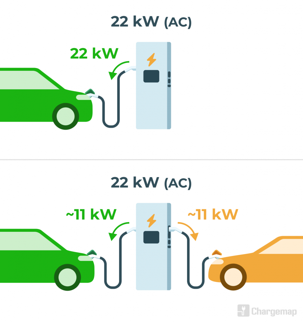 Explanation of same-time connection to a charging station for electric vehicles