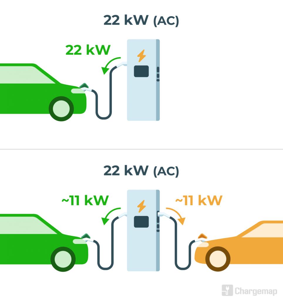 Explication du branchement simultané sur une station de recharge pour véhicules électriques